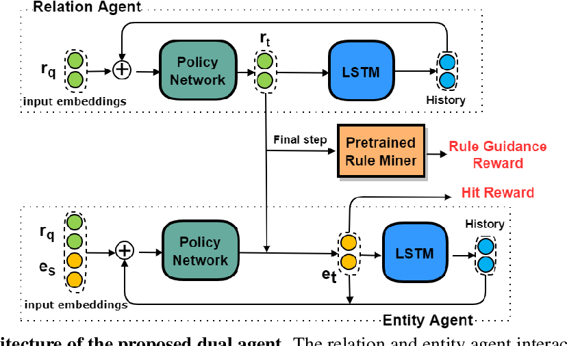 Figure 3 for Learning Collaborative Agents with Rule Guidance for Knowledge Graph Reasoning