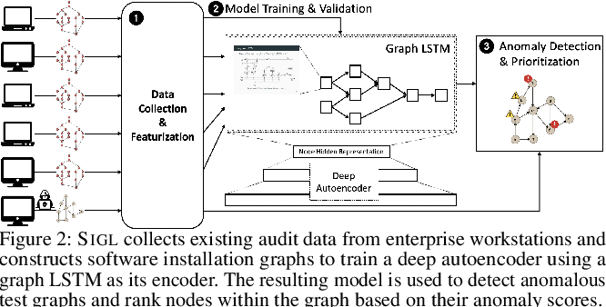 Figure 3 for SIGL: Securing Software Installations Through Deep Graph Learning