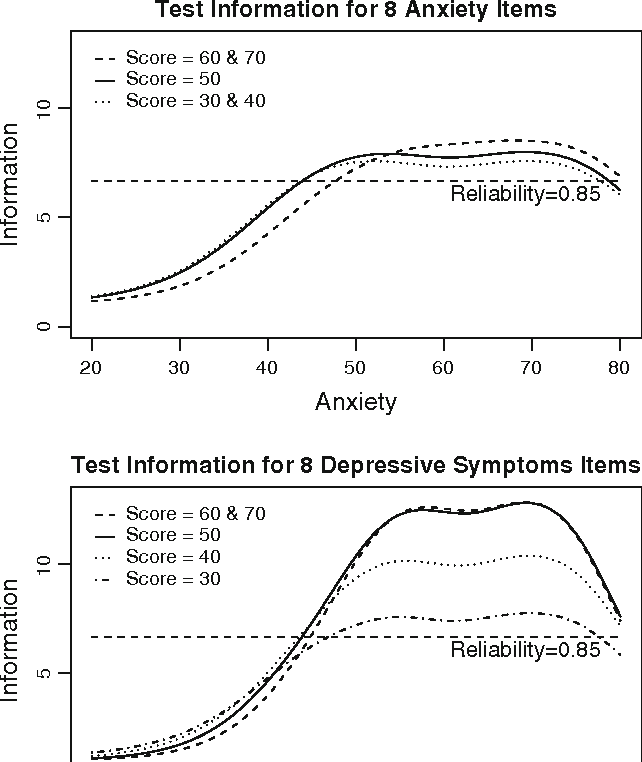 Fig. 2 Test information curves for the most informative set of eight items from the anxiety (upper panel) and depressive symptoms (lower panel) item pools at T-scores of 30, 40, 50, 60, and 70