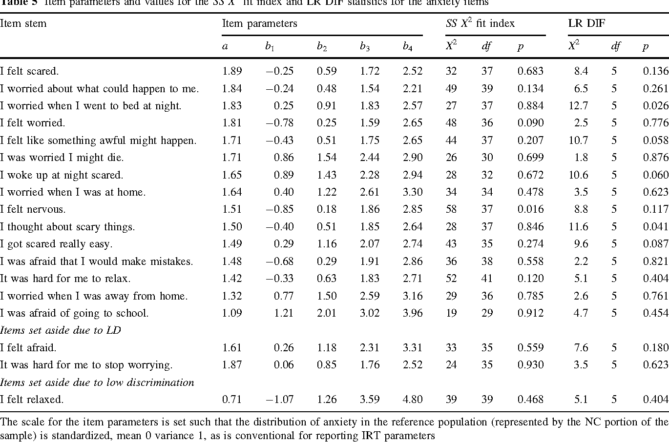 Table 5 Item parameters and values for the SS X2 fit index and LR DIF statistics for the anxiety items Item stem Item parameters SS X2 fit index LR DIF