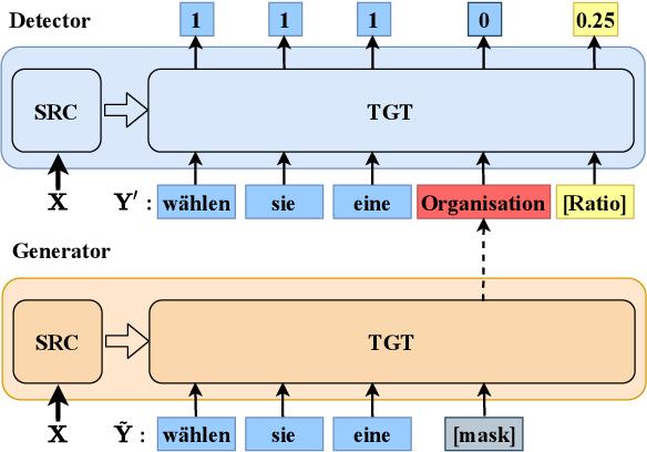 Figure 2 for DirectQE: Direct Pretraining for Machine Translation Quality Estimation