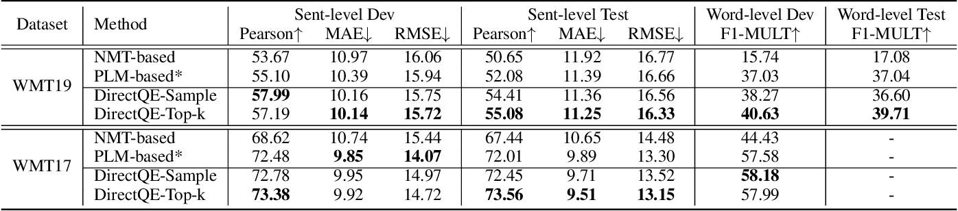 Figure 3 for DirectQE: Direct Pretraining for Machine Translation Quality Estimation