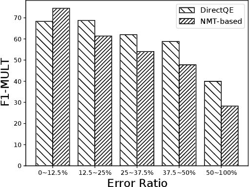 Figure 4 for DirectQE: Direct Pretraining for Machine Translation Quality Estimation