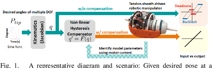 Figure 1 for Non-linear Hysteresis Compensation of a Tendon-sheath-driven Robotic Manipulator using Motor Current