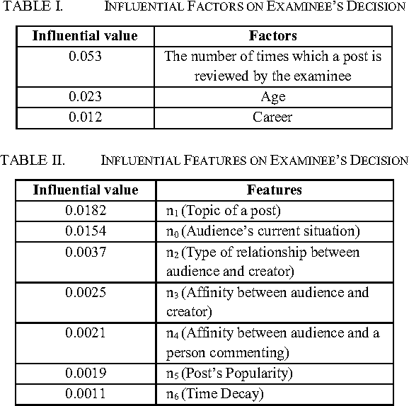 Table II from Feature Selection Based on Audience's Behavior