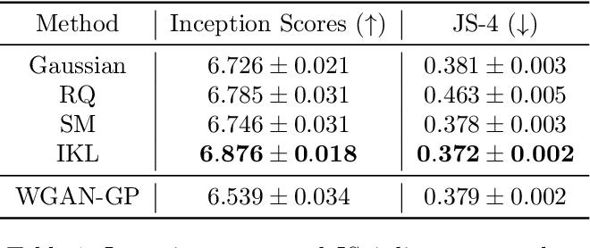 Figure 1 for Implicit Kernel Learning