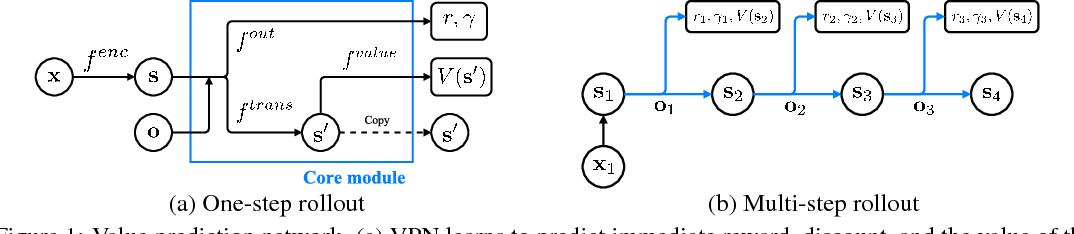 Figure 1 for Value Prediction Network