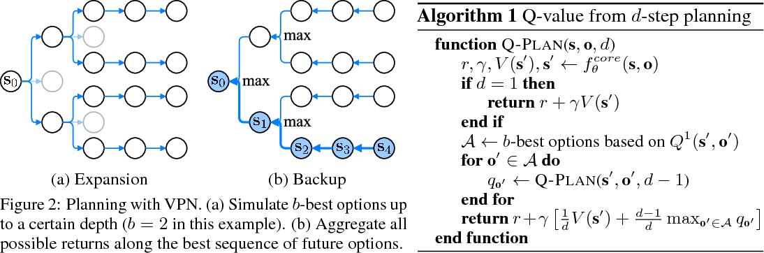 Figure 3 for Value Prediction Network