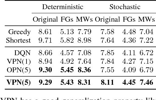 Figure 2 for Value Prediction Network