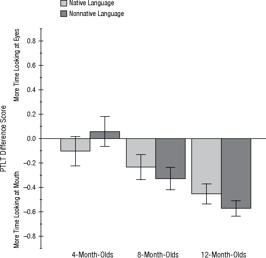 Figure 2 from bilingualism modulates infants selective attention to figure 2 ccuart Image collections