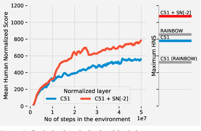 Figure 1 for Spectral Normalisation for Deep Reinforcement Learning: an Optimisation Perspective