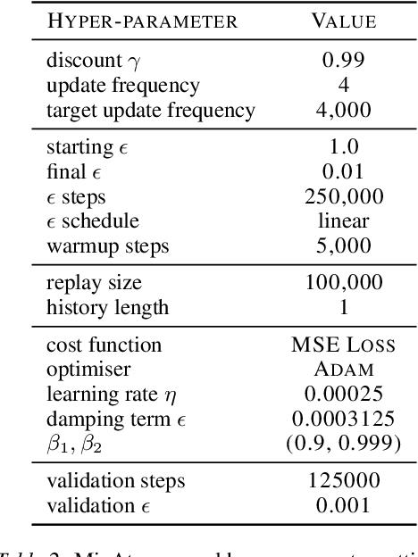 Figure 4 for Spectral Normalisation for Deep Reinforcement Learning: an Optimisation Perspective