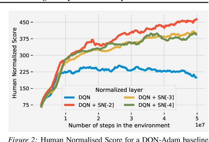 Figure 3 for Spectral Normalisation for Deep Reinforcement Learning: an Optimisation Perspective