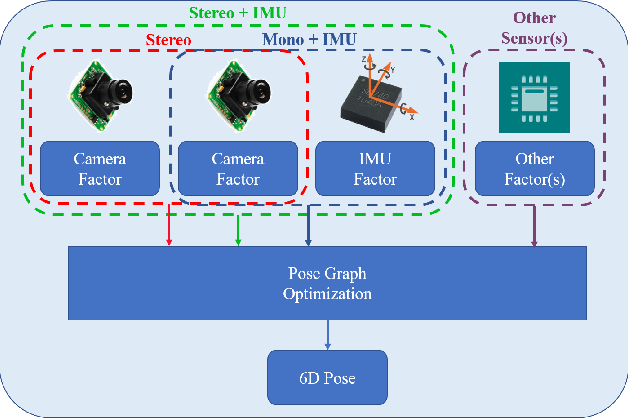 Figure 1 for A General Optimization-based Framework for Local Odometry Estimation with Multiple Sensors