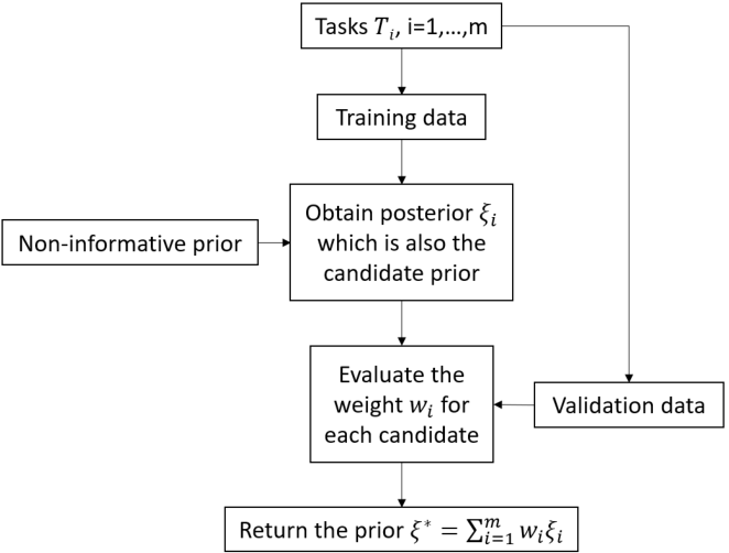 Figure 1 for Meta-Learning PAC-Bayes Priors in Model Averaging