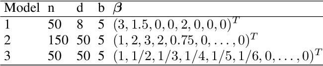 Figure 2 for Meta-Learning PAC-Bayes Priors in Model Averaging