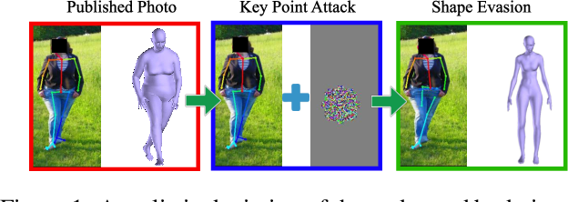 Figure 1 for Shape Evasion: Preventing Body Shape Inference of Multi-Stage Approaches