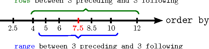 Efficient Processing of Window Functions in Analytical SQL