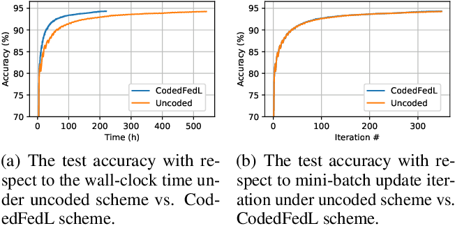Figure 3 for Coded Computing for Federated Learning at the Edge