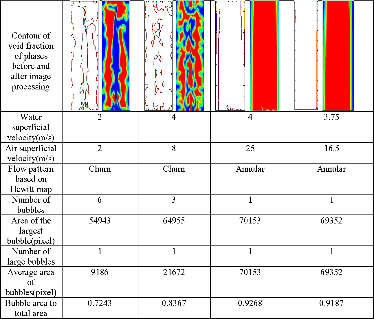 Identification of two-phase water–air flow patterns in a vertical