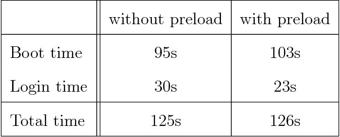 PDF] Preload — An Adaptive Prefetching Daemon - Semantic Scholar