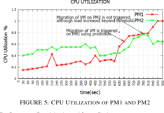 Figure 5 from Prediction based dynamic resource provisioning in