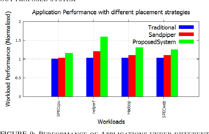 Figure 9 from Prediction based dynamic resource provisioning in