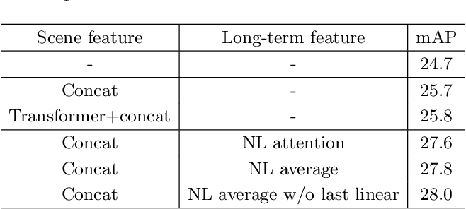Figure 4 for Context-Aware RCNN: A Baseline for Action Detection in Videos