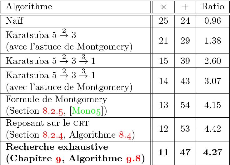 Table 128 From Algorithmes Et Arithmétique Pour Limplémentation De