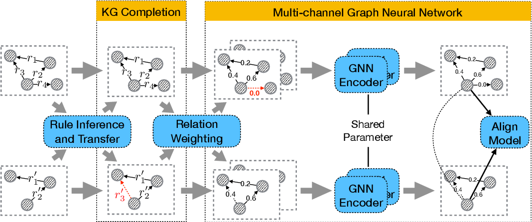 Figure 3 for Multi-Channel Graph Neural Network for Entity Alignment