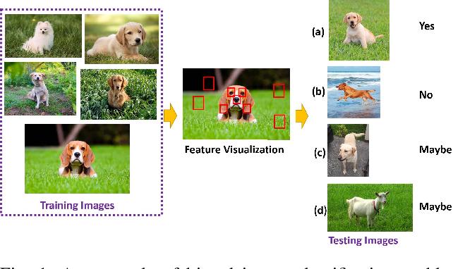 Figure 1 for Fair Meta-Learning For Few-Shot Classification
