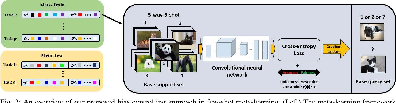 Figure 2 for Fair Meta-Learning For Few-Shot Classification