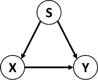 Figure 3 for Fair Meta-Learning For Few-Shot Classification