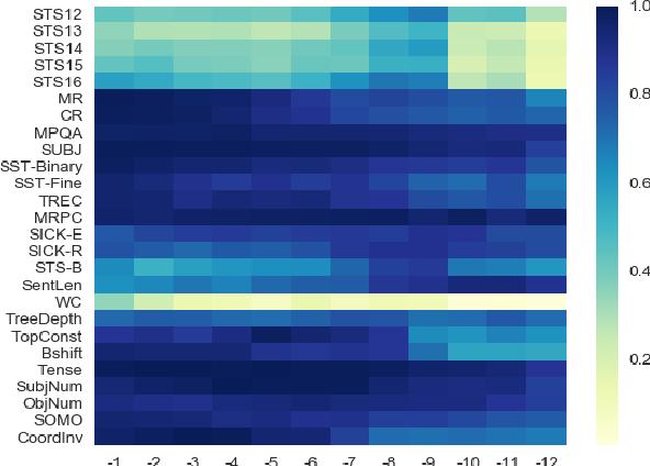 Figure 1 for Universal Text Representation from BERT: An Empirical Study