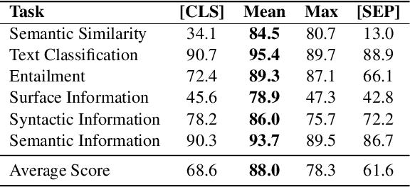 Figure 2 for Universal Text Representation from BERT: An Empirical Study
