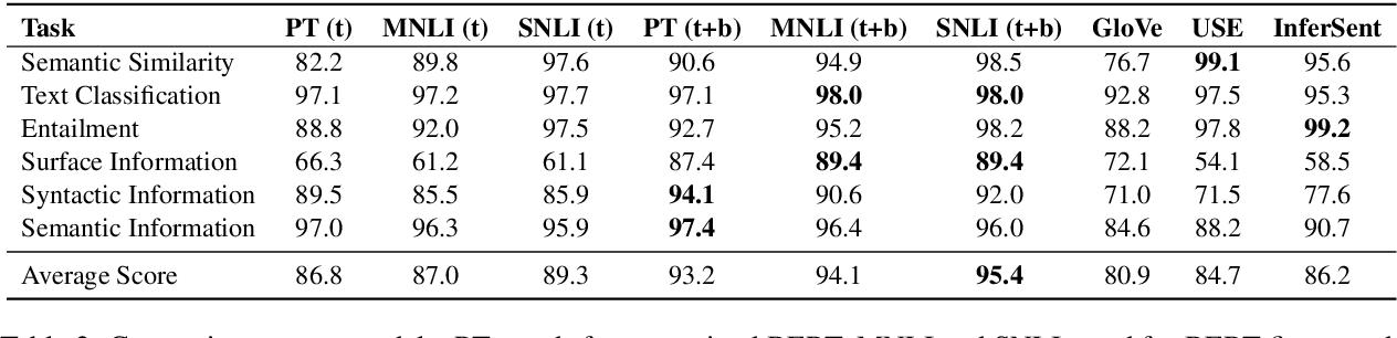 Figure 3 for Universal Text Representation from BERT: An Empirical Study
