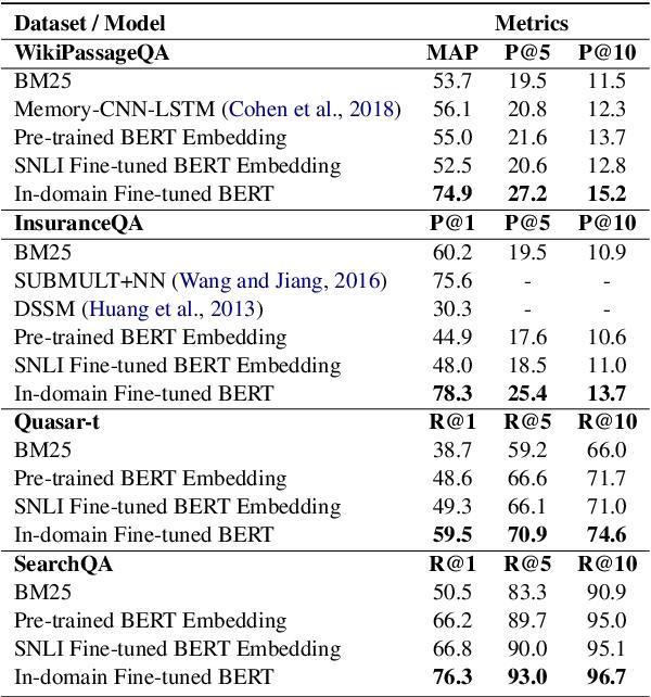 Figure 4 for Universal Text Representation from BERT: An Empirical Study