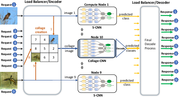 Figure 2 for Collage Inference: Achieving low tail latency during distributed image classification using coded redundancy models
