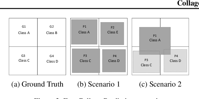 Figure 3 for Collage Inference: Achieving low tail latency during distributed image classification using coded redundancy models