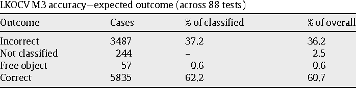 Table 15 LKOCV M3 accuracy—expected outcome (across 88 tests)