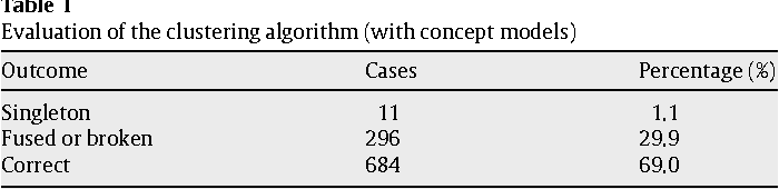 Table 1 Evaluation of the clustering algorithm (with concept models)