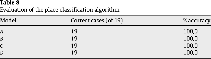 Table 8 Evaluation of the place classification algorithm