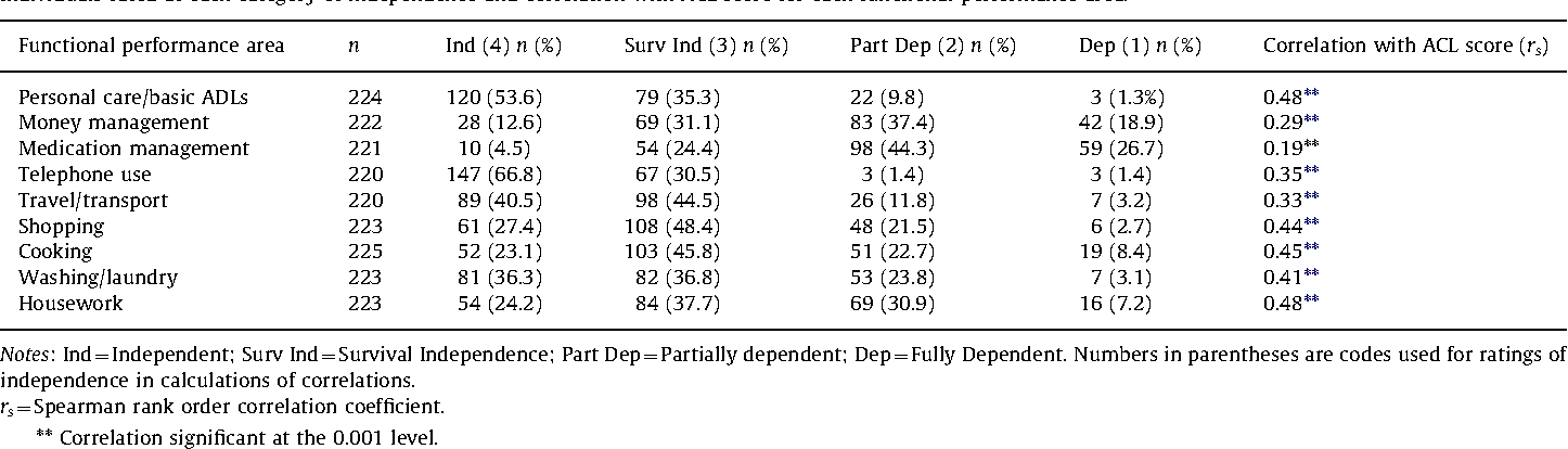 Table 1 Individuals rated at each category of independence and correlation with ACL score for each functional performance area.