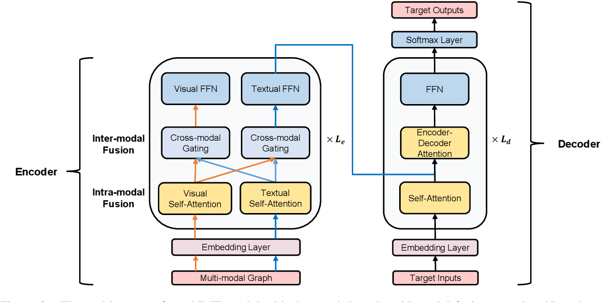 Figure 3 for A Novel Graph-based Multi-modal Fusion Encoder for Neural Machine Translation
