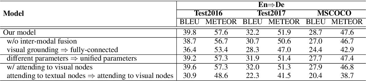 Figure 4 for A Novel Graph-based Multi-modal Fusion Encoder for Neural Machine Translation