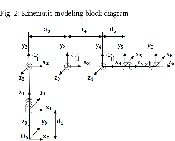 Kinematics Analysis and Modeling of 6 Degree of Freedom