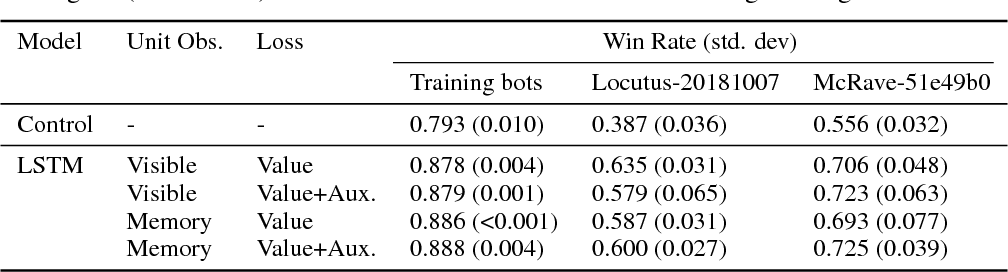 Figure 1 for High-Level Strategy Selection under Partial Observability in StarCraft: Brood War