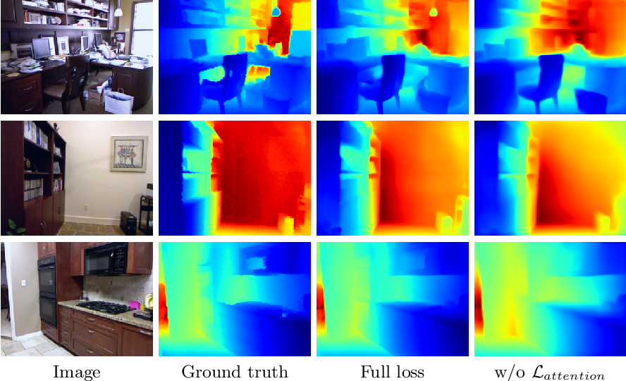 Figure 3 for Guiding Monocular Depth Estimation Using Depth-Attention Volume