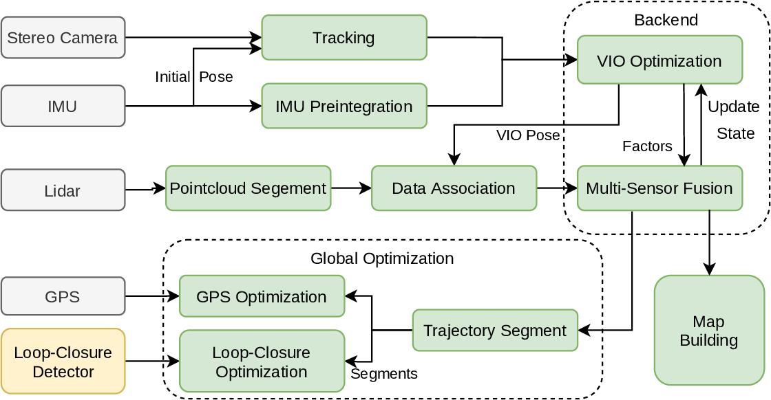 Figure 1 for Lvio-Fusion: A Self-adaptive Multi-sensor Fusion SLAM Framework Using Actor-critic Method