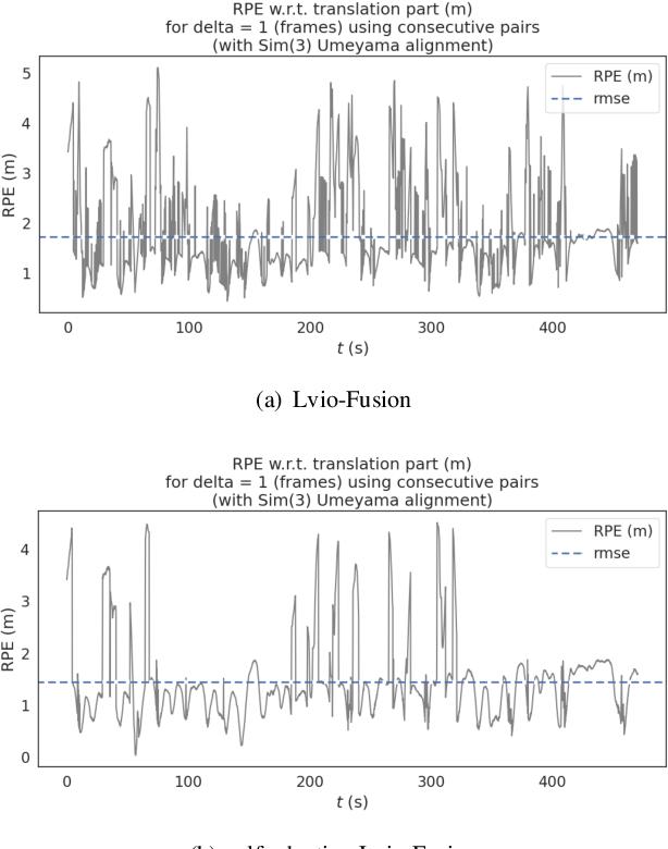 Figure 2 for Lvio-Fusion: A Self-adaptive Multi-sensor Fusion SLAM Framework Using Actor-critic Method